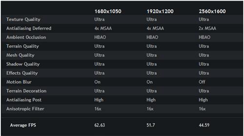 Nvidia GTX 680 BF3 Benchmark