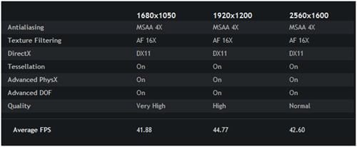 Nvidia GTX 680 Metro 2033 benchmark