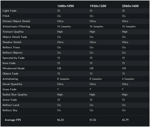 GTX 680 Skyrim Benchmark