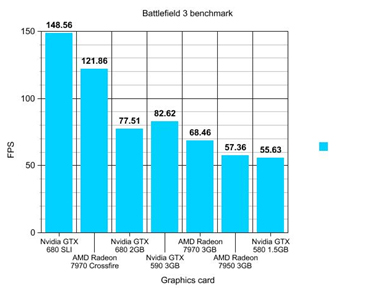BF 3 Benchmarks